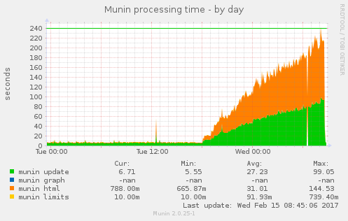Munin taking minutes to run