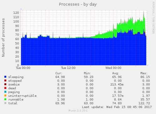 Processes going up