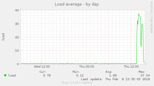 Munin graph showing load