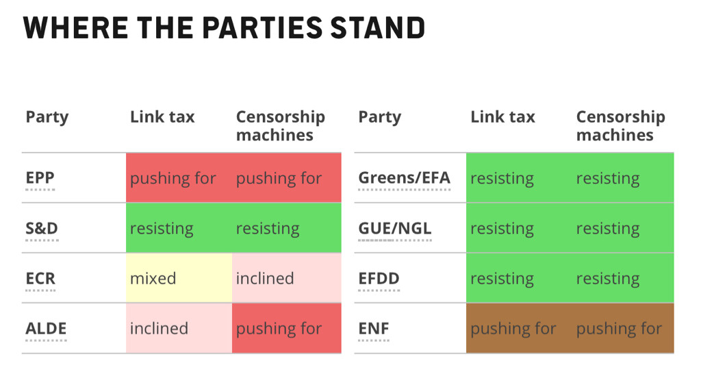 Where the parties stand