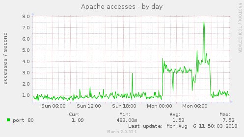 Apache accesses are up