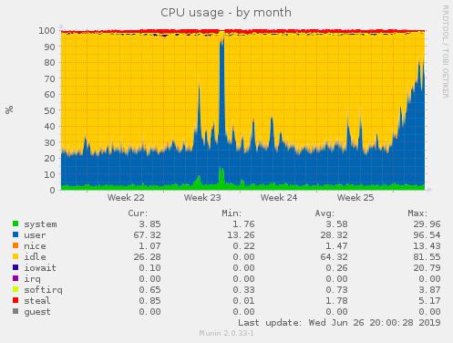 CPU went up