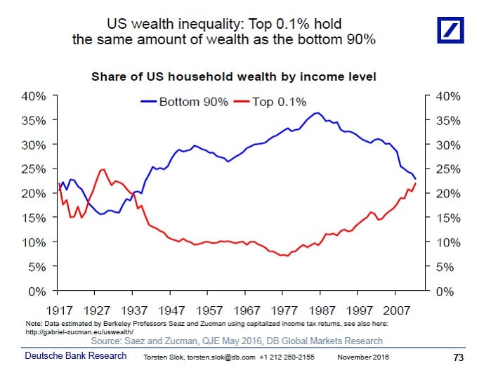 US wealth inequality: top 0.1% hold the same amount of wealth as the bottom 90% (graph goes back to 1917 showing how the two mirror each other)